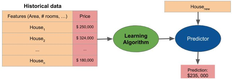 A diagram showing how to use historical data to learn a predictor.